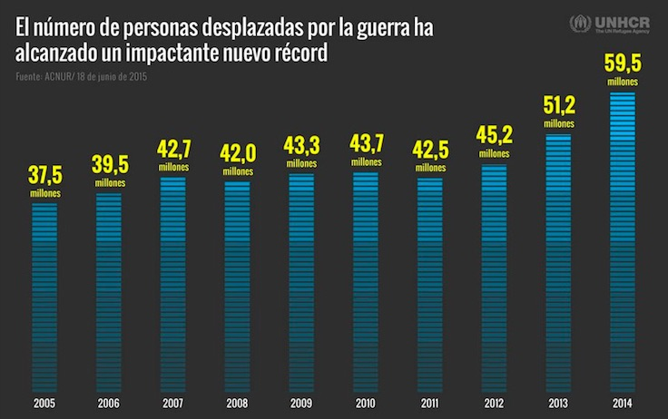El desplazamiento de población por guerras y persecución alcanza el nivel más alto jamás registrado
