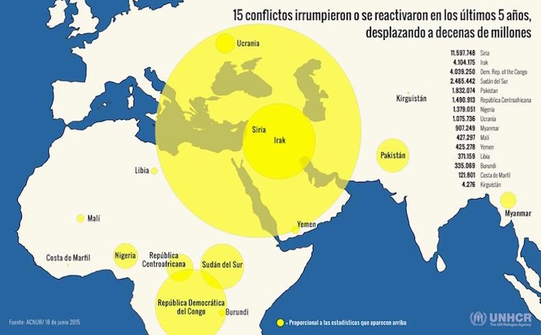15 conflictos irrumpieron o se reactivaron en los últimos 5 años, desplazando a decenas de millones de personas.