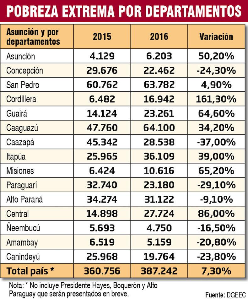 pobreza-extrema-por-departamentos-204430