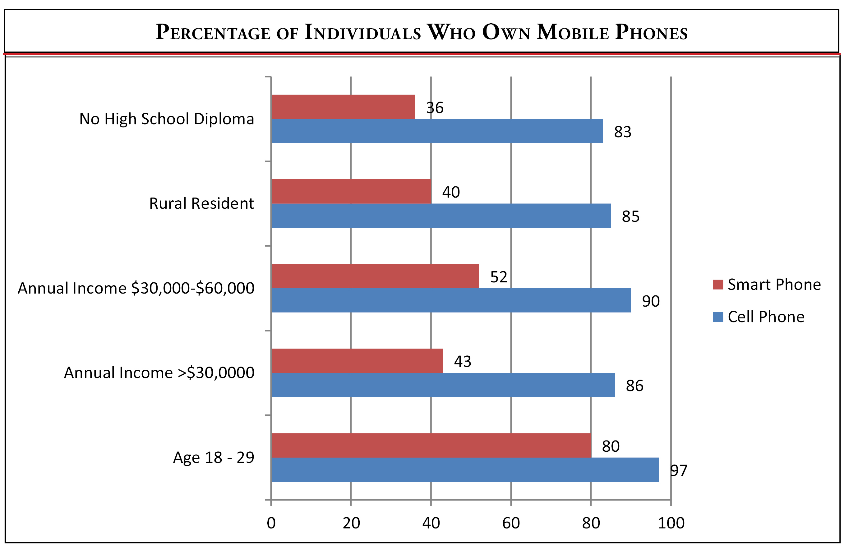 Percentage of adults who own mobile phones