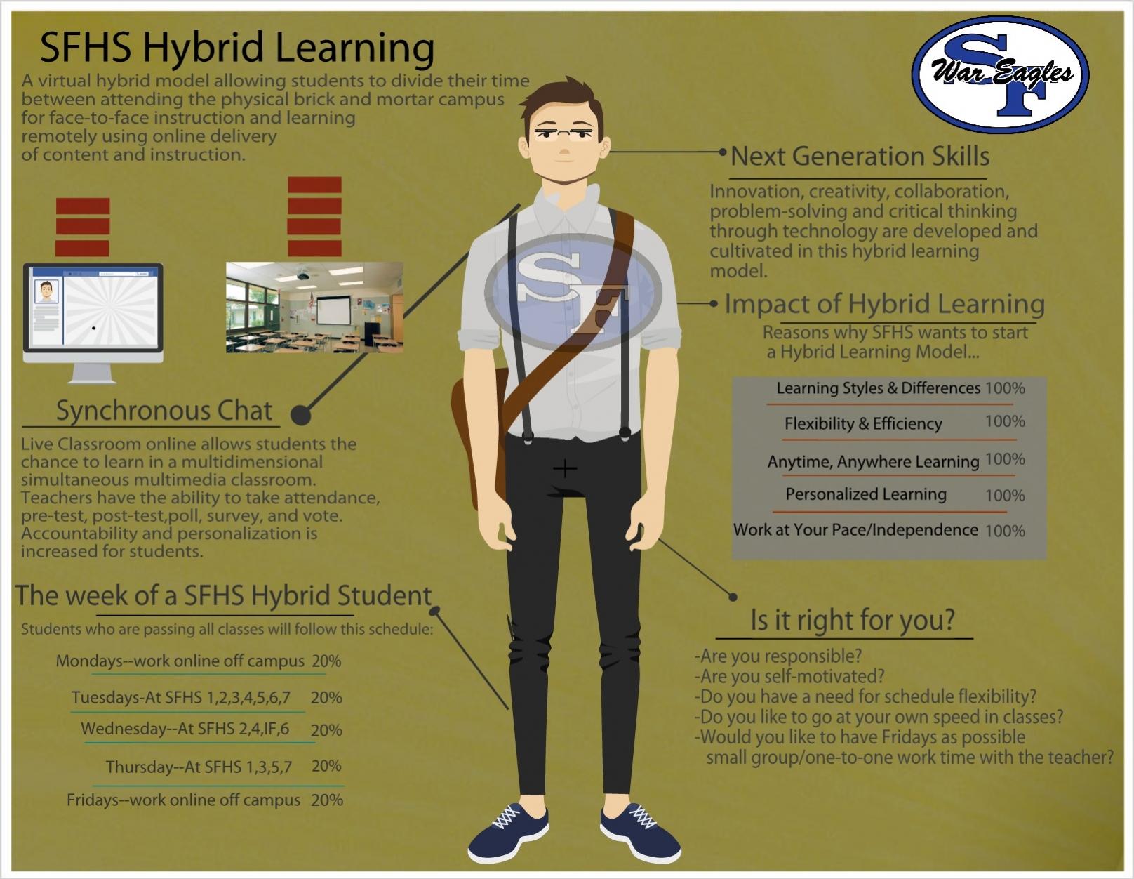 SFHS_Hybrid