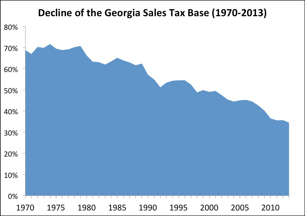 Sales Tax Base
