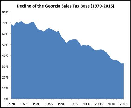 salestaxbasetrend