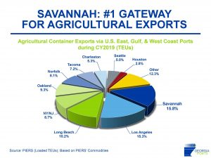 graph on port exports