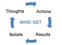 Mindset Cycle