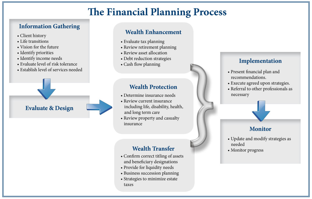 Financial planning process web
