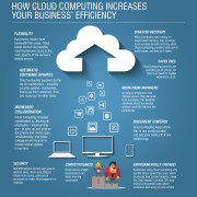 How Cloud Computing Increases Your Business Efficiency