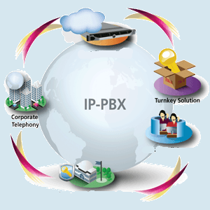 IP-PBX Security