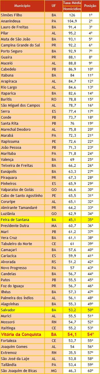 tabela-cidades (1)