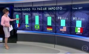 brasileiros-trabalham-153-para-pagar-impostos-58