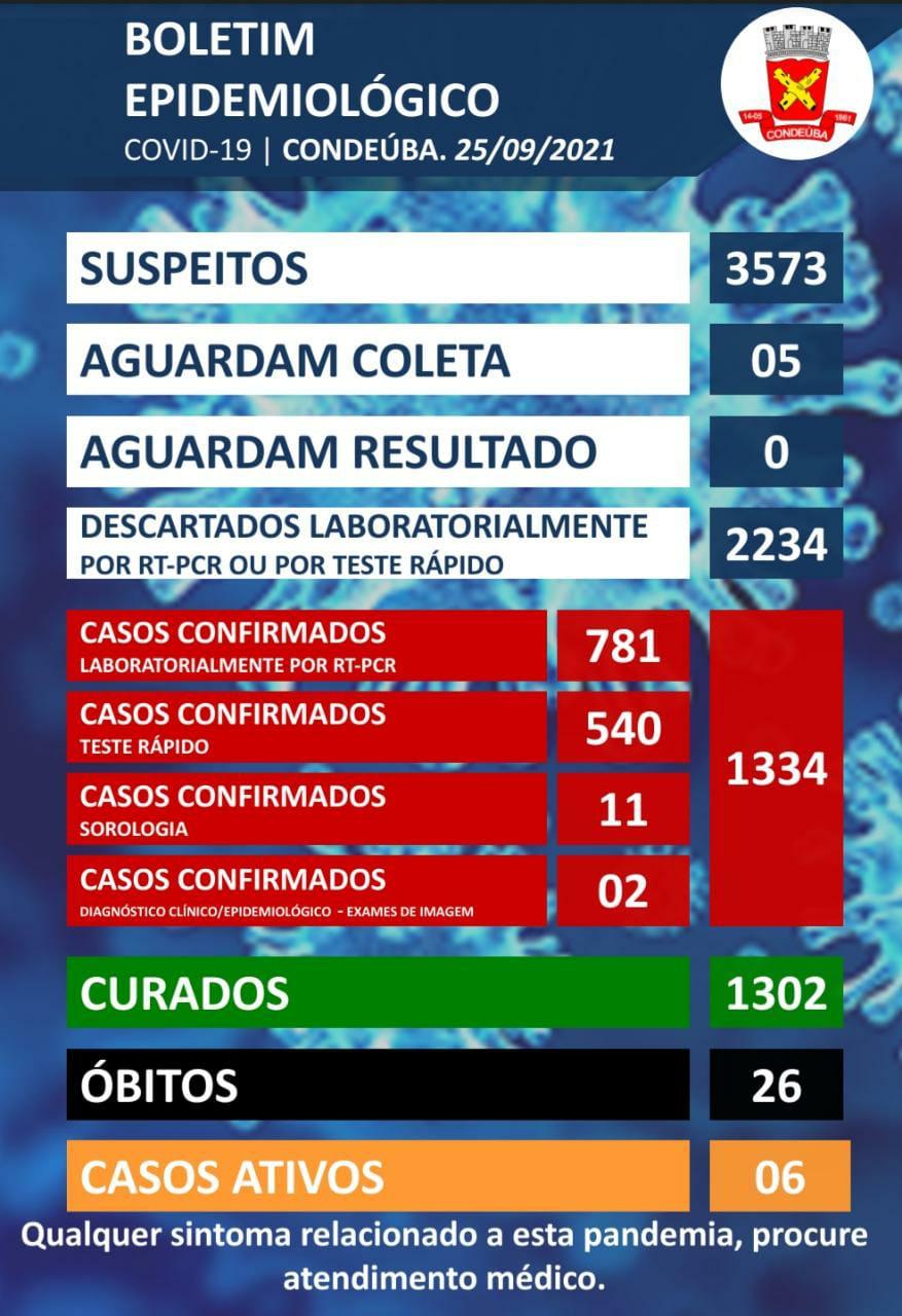 Condeúba: A Secretaria de Saúde informa o boletim da covid ...