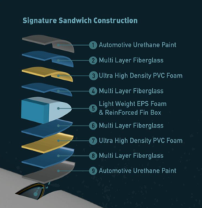 signature_sandwich_costruction