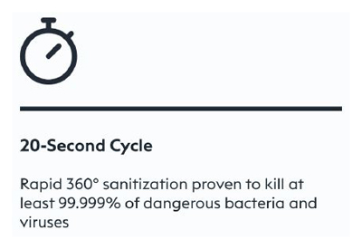 CleanSlate UV Has A 20 Second Cycle, Rapid 360 Degree Sanitization Proven To Kill At Least 99.999% Of Dangerous Bacteria And Viruses