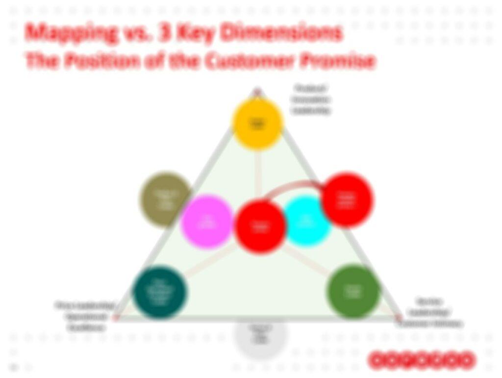 Ooredoo Customer Experience Case Studies