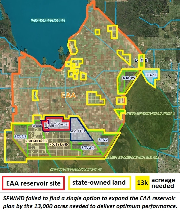 SFWMD failed to find land to expand the EAA reservoir footprint, despite owning thousands of acres.