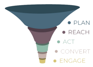 traditional consumer purchase marketing funnel