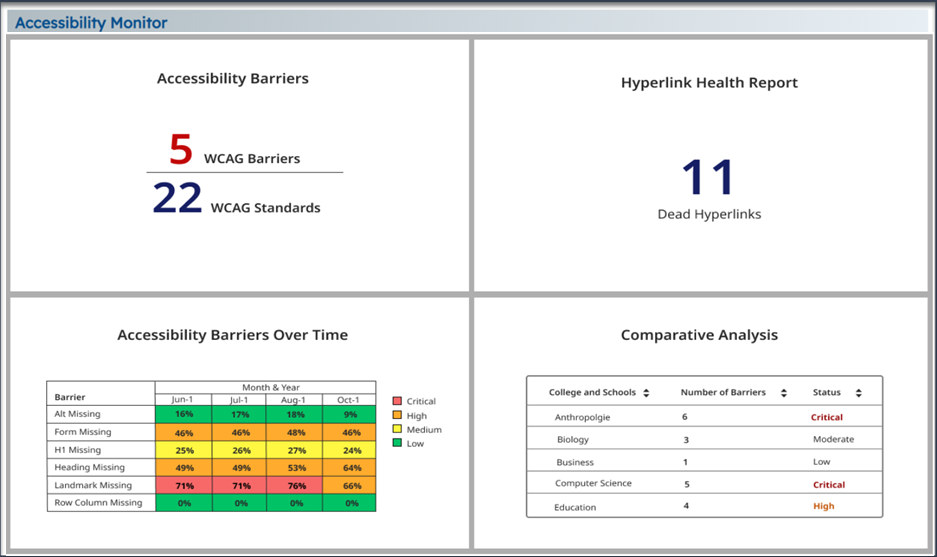 iAccessible dashboard