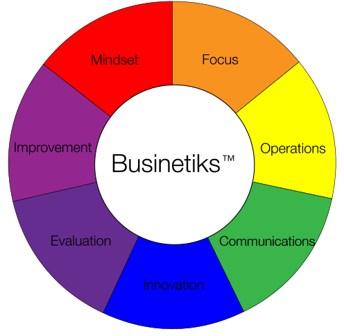 Businetiks Coaching and Consulting