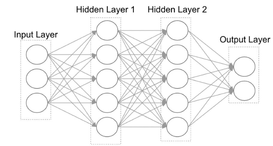 From Big Data to Machine Learning to Deep Learning the