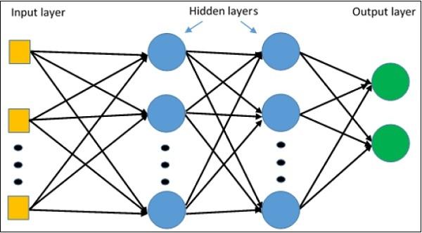 TensorFlow - Multi-Layer Perceptron Learning - Tutorialspoint