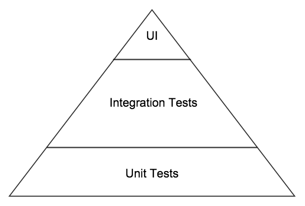 basic_test_automation_pyramid