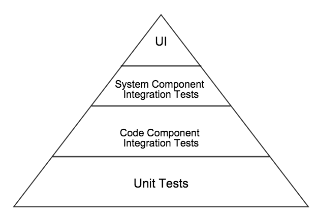 Test Pyramid with 2 Integration Layers