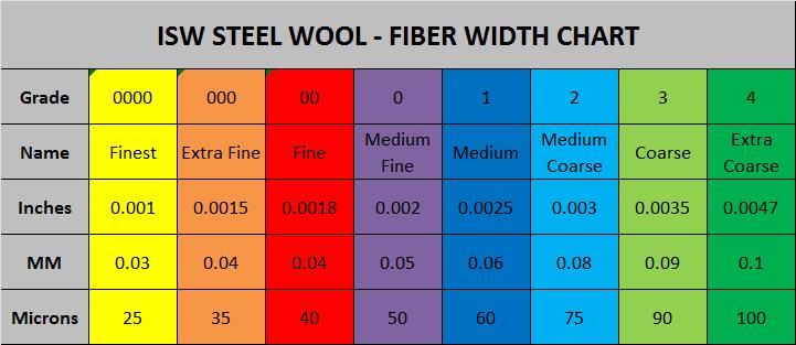 ISW STEEL WOOL FIBER WIDTH CHART