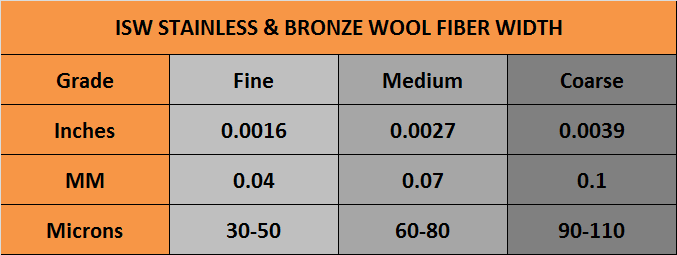 ISW STAINLESS AND BRONZE FIBER WIDTH CHART