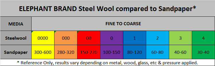 elephant brand steel wool compared to sandpaper