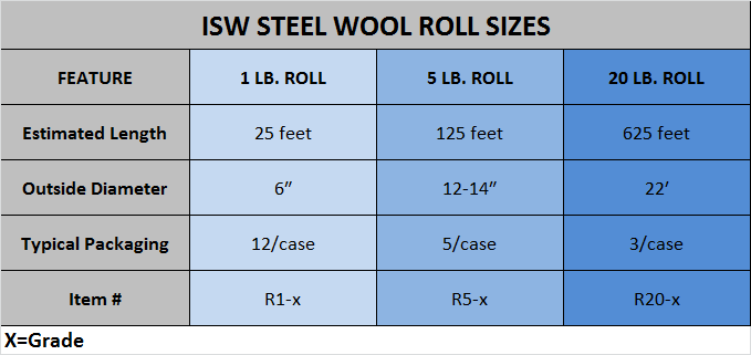 "Steel Wool Rolls: Our Steel Wool Rolls are made from superior quality raw materials that are specially produced to create improved fiber strength for demanding applications. A steel wool roll is a continuous ribbon of steel wool that is approximately ½"" thick and 4"" wide that is compactly wound onto a 4″ wide cardboard core. Standard size steel wool rolls are: 250g, 1lb, 5lb and 20lbs."