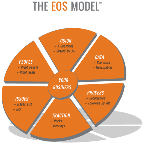 The Entrepreneurial Operating System Model