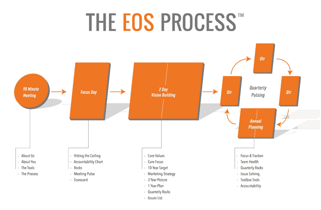 The Entrepreneurial Operating System Process