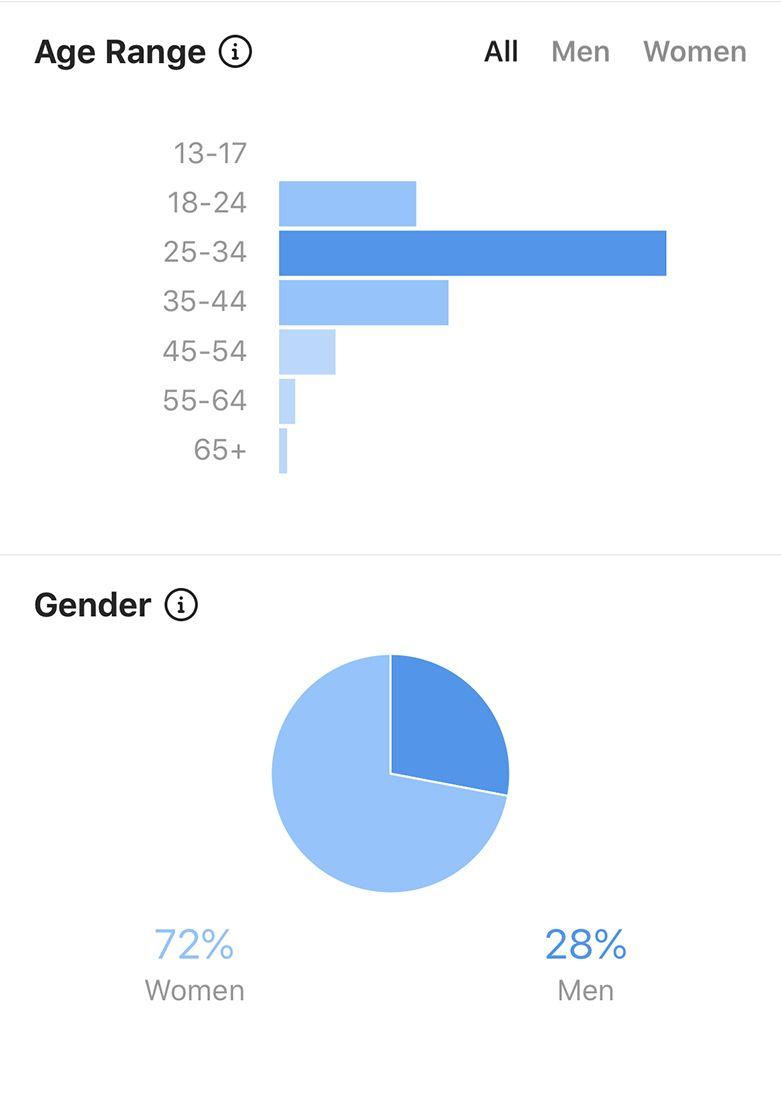 Noms Mag Demographic Data compressor