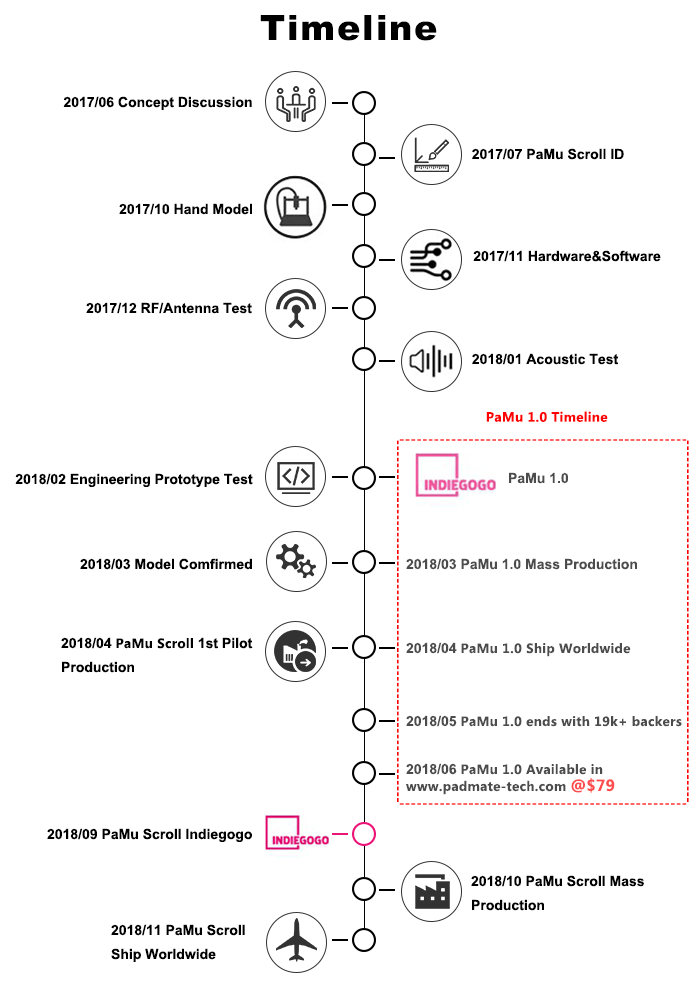PaMu Scroll wireless headphones timeline. Photo provided.