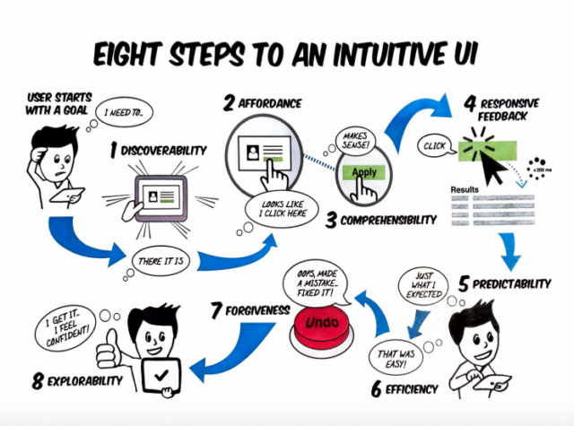 Eight steps to an intuitive UI. Photo provided by: Everett McKay