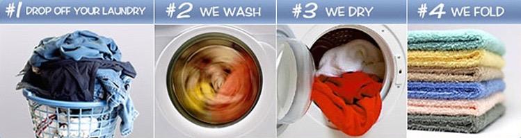 Wash Dry Fold Laundry Process.