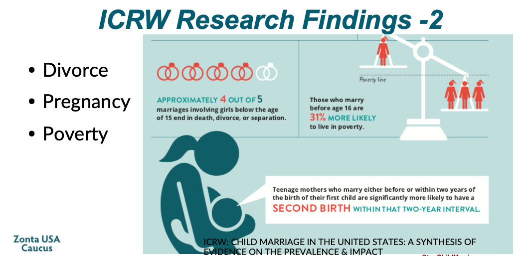 ICRW-ChildMarriage USA Consequences 2