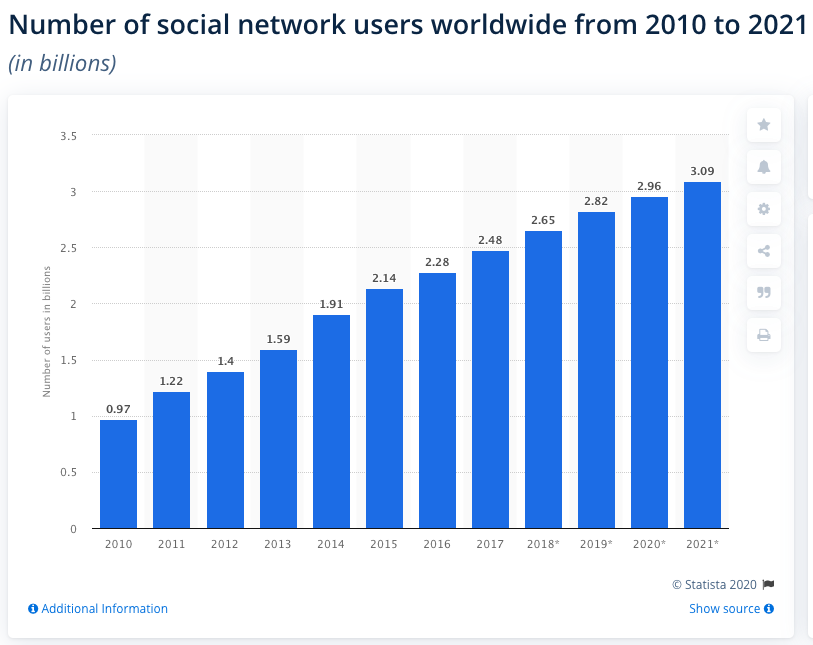 Number of social network users worldwide from 2010 to 2021 graph