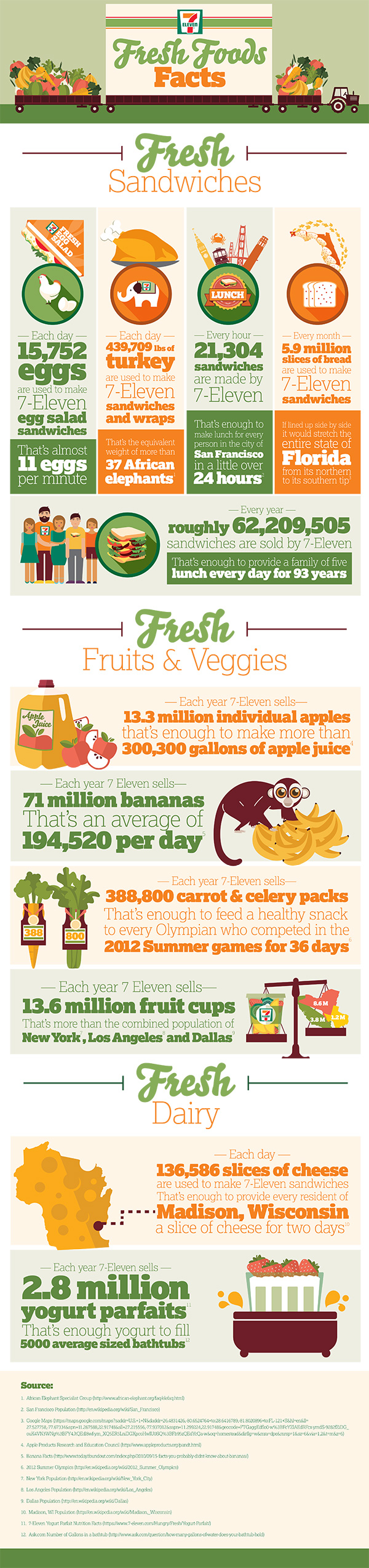 nfographic #7EFresh