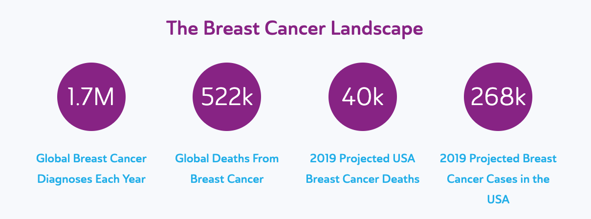breast cancer landscape