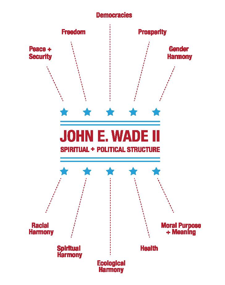 John E. Wade II Spiritual and Political Structure