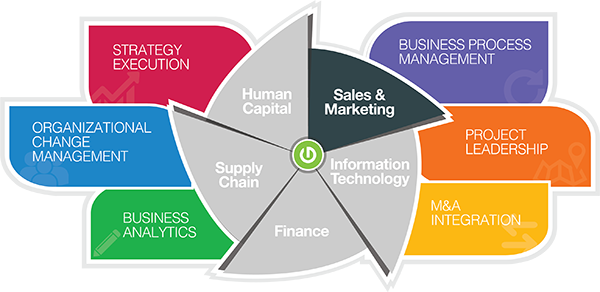 Thought Logic Service Matrix Sales Marketing