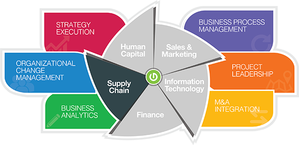 Thought Logic Service Matrix Supply Chain