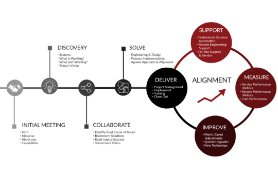 Proven Process Cycle