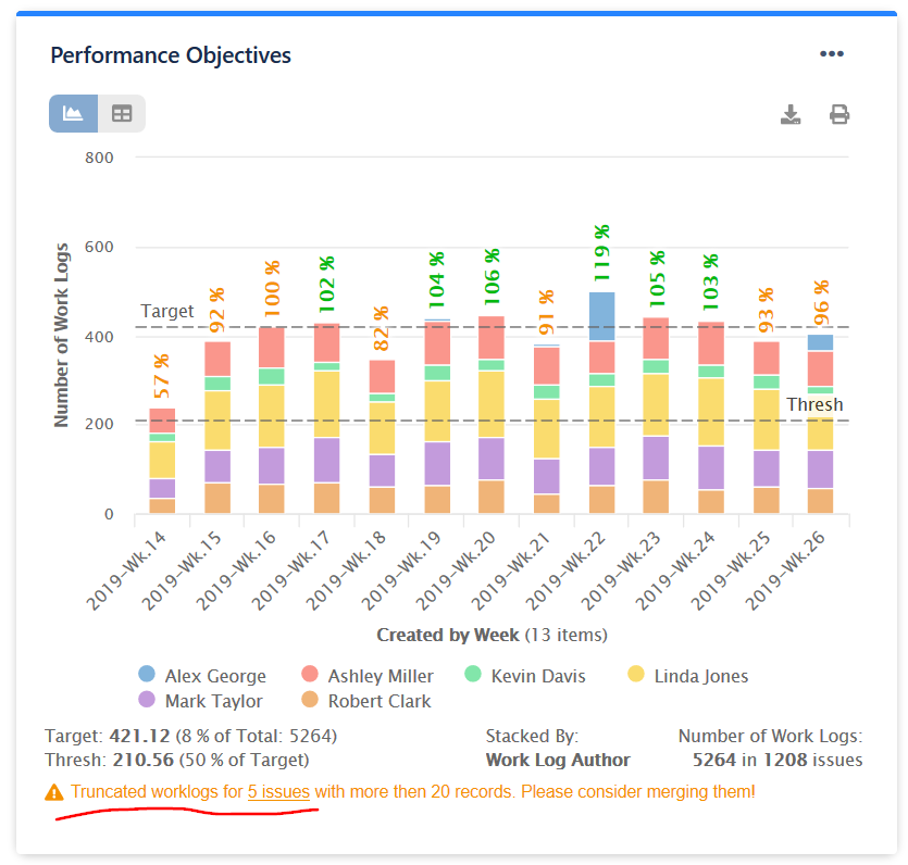 Truncated JIRA worklogs for time tracking KPIs and company goals