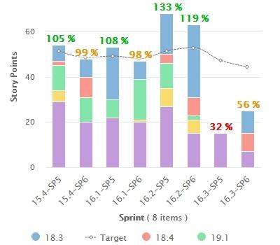 KPI Agile Team Velocity Thumb