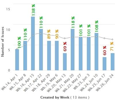 KPI Moving Average as Target