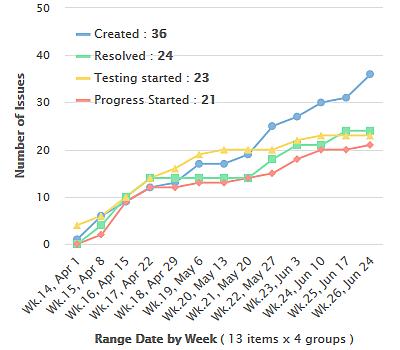 Performance Objectives - Date Range configuration