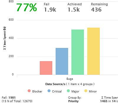 KPI Decrease time spent in rework