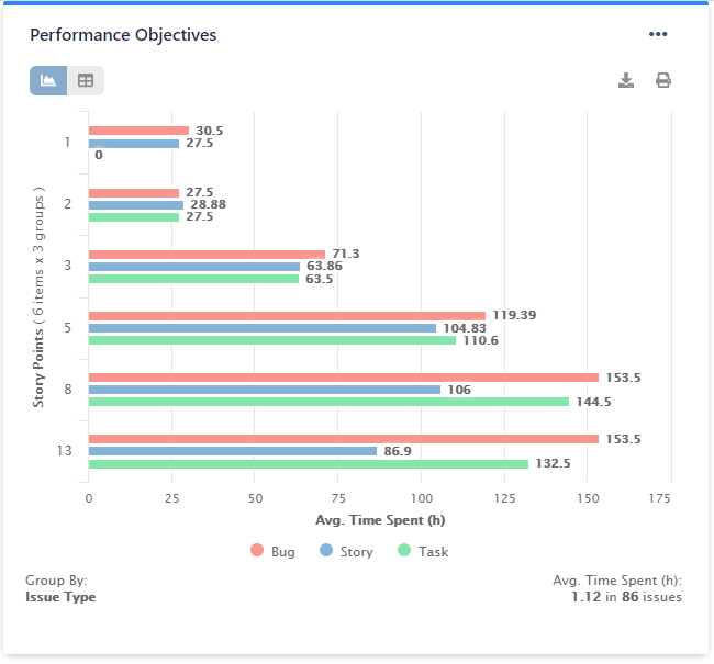 KPI Complexity impact on performance